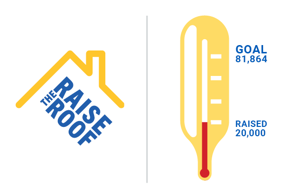 Image of raise the roof campaign showing a bar graph of the 20,000 dollars raised towards a goal of 81,864 dollars